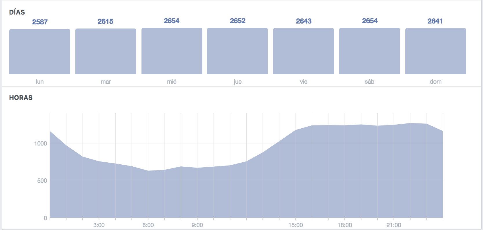 Facebook insights fans