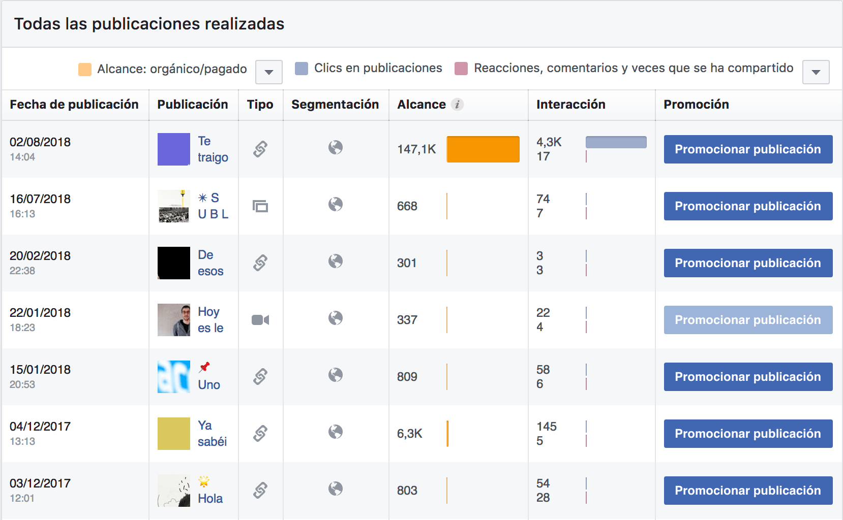 Facebook insights publicaciones