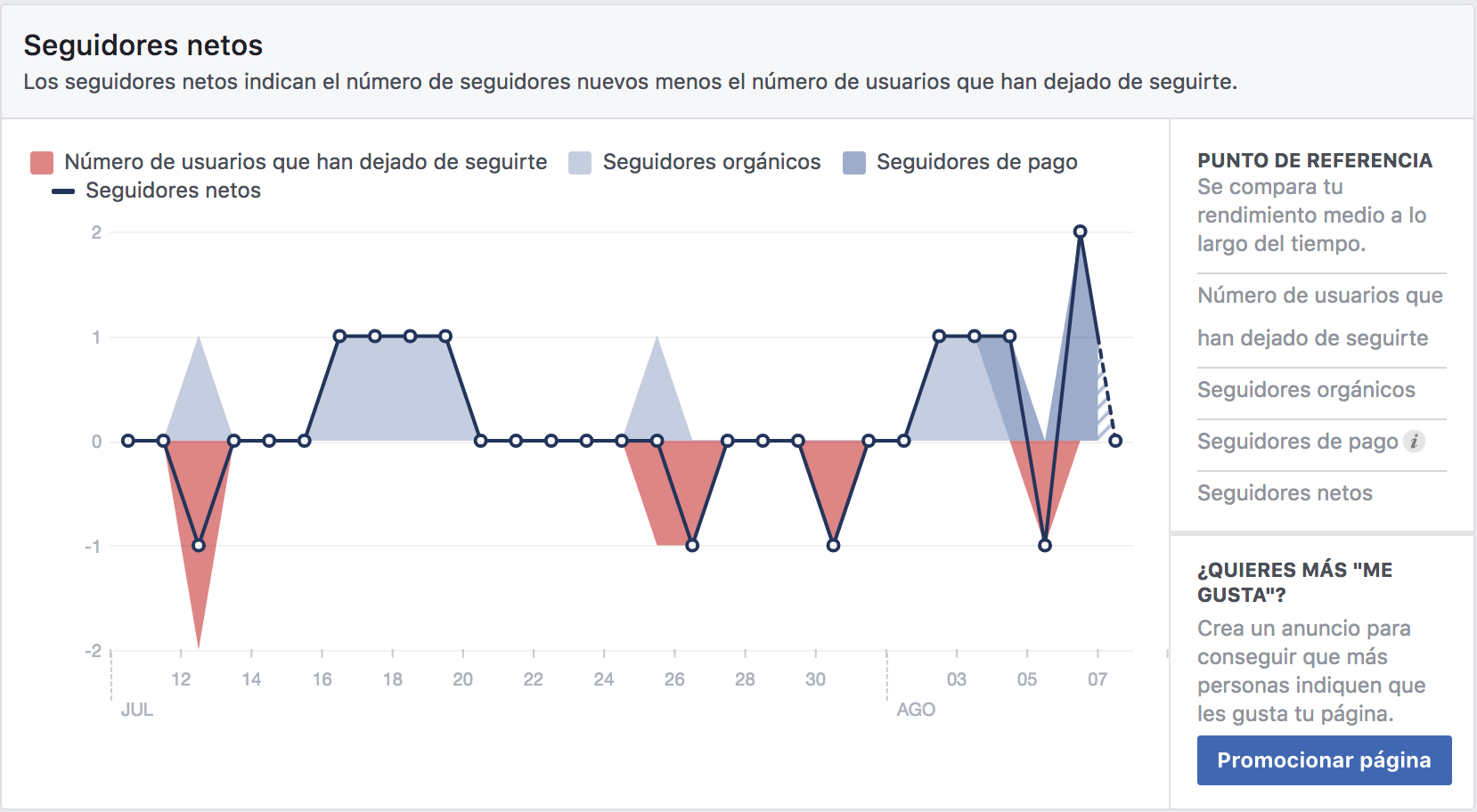 facebook insight conseguir seguidores