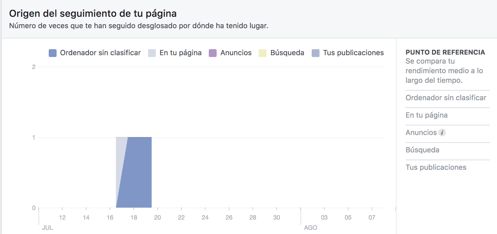 facebook insights seguidores fan