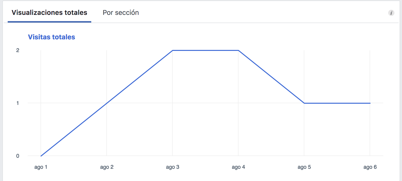 facebook insights visitas pagina