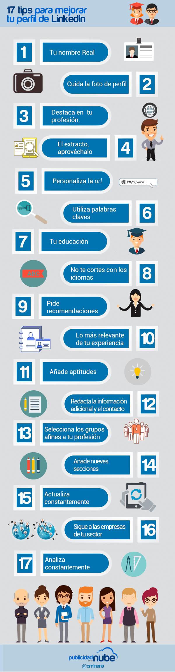 perfil de linkedIn Espana
