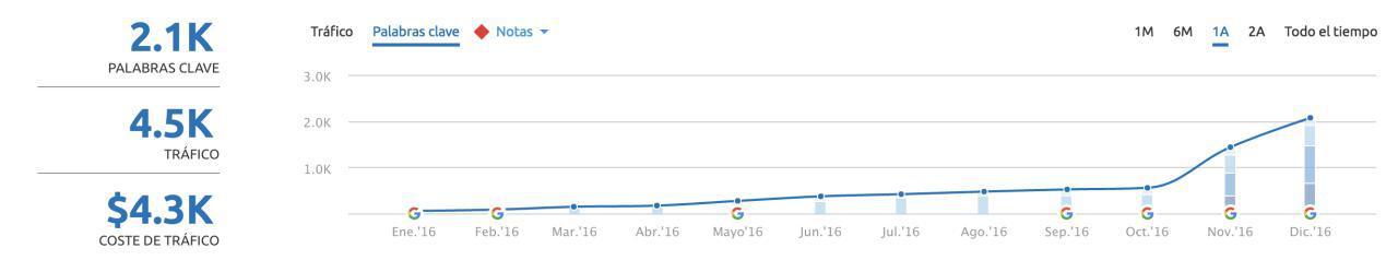aumentar las visitas blog